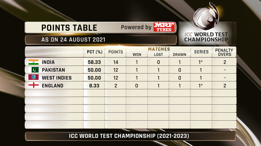 WTC Points Table: India occupies top spot while Pakistan & West Indies tied at Second Spot